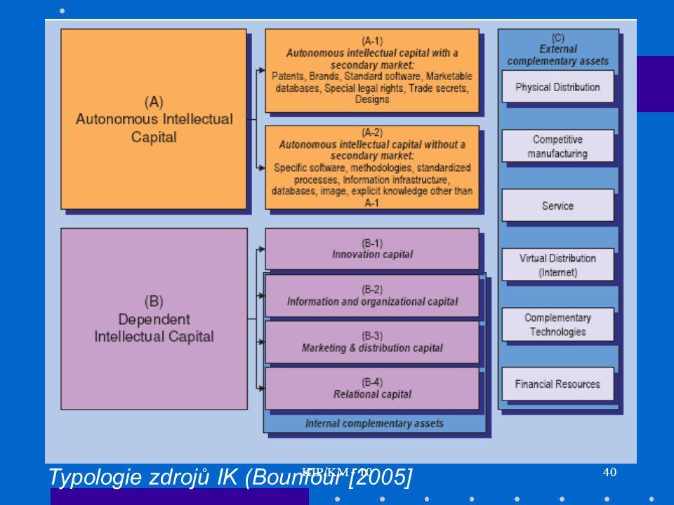 Typologie zdrojů IK (Bounfour [2005]